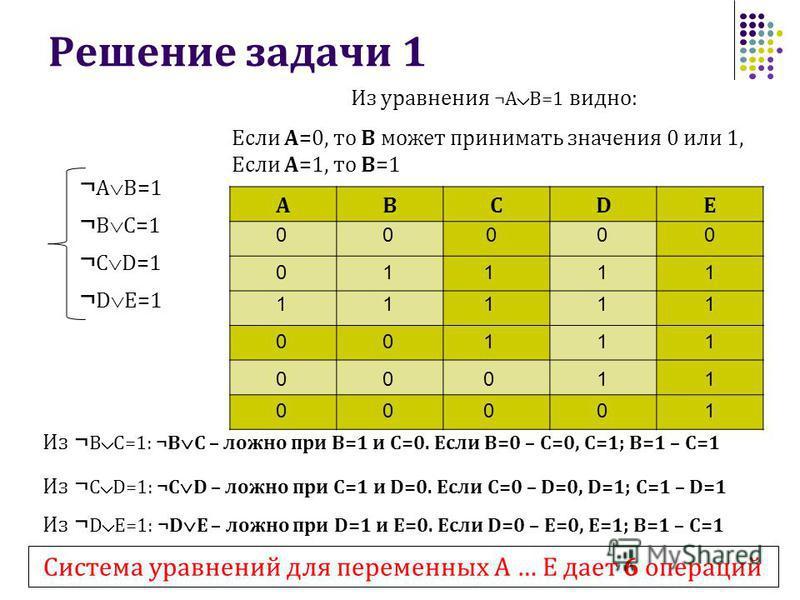 Решение задачи 1 ¬ A B=1 ¬ B C=1 ¬ C D=1 ¬ D E=1 ABCDE Из ¬ B C=1: ¬B C – ложно при B=1 и C=0. Если В=0 – С=0, С=1; В=1 – С=1 0 0 1 1 1 1 1 0 0 0 11 0 1 1 1 001 0 1 1 1 00 0 1 0 00 Из уравнения ¬A B=1 видно: Если А=0, то В может принимать значения 0