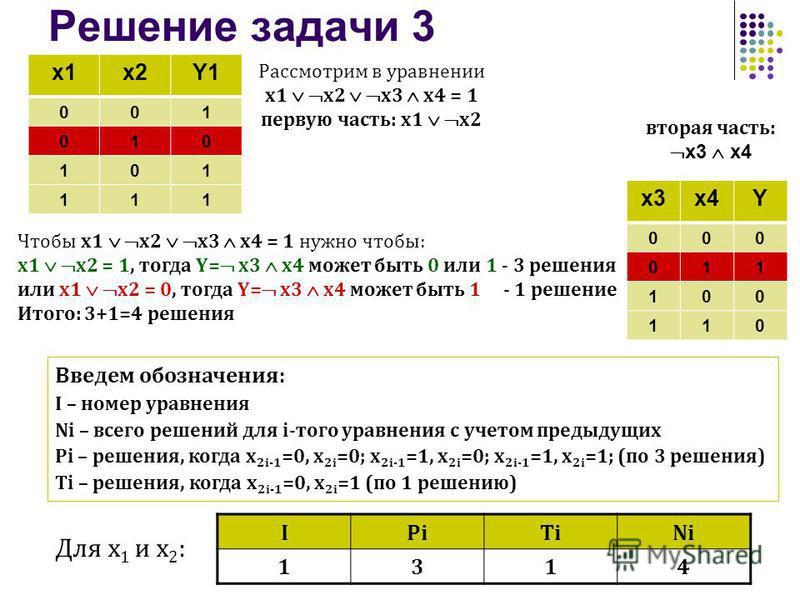 Решение задачи 3 x1x2Y1 001 010 101 111 Рассмотрим в уравнении x1 x2 x3 x4 = 1 первую часть: x1 x2 Введем обозначения: I – номер уравнения Ni – всего решений для i-того уравнения с учетом предыдущих Рi – решения, когда x 2i-1 =0, x 2i =0; x 2i-1 =1,
