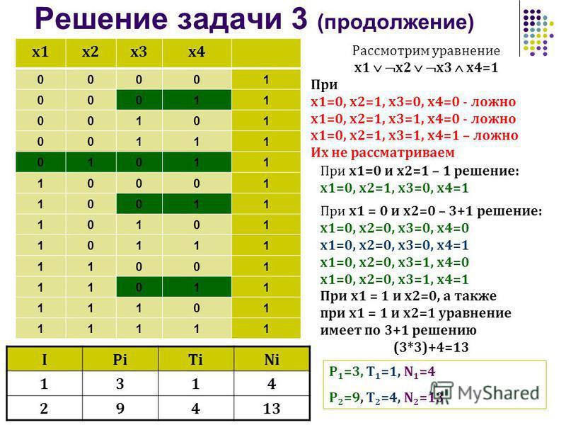 Решение задачи 3 (продолжение) x1x2 х 3 х 3x4 00001 00011 00101 00111 01011 10001 10011 10101 10111 11001 11011 11101 11111 Рассмотрим уравнение x1 x2 x3 x4=1 При х 1=0, х 2=1, х 3=0, х 4=0 - ложно х 1=0, х 2=1, х 3=1, х 4=0 - ложно х 1=0, х 2=1, х 3