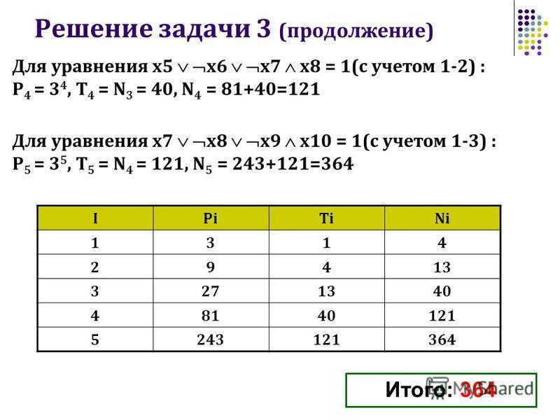 Решение задачи 3 (продолжение) Для уравнения x5 x6 x7 x8 = 1(с учетом 1-2) : P 4 = 3 4, Т 4 = N 3 = 40, N 4 = 81+40=121 Для уравнения x7 x8 x9 x10 = 1(с учетом 1-3) : P 5 = 3 5, Т 5 = N 4 = 121, N 5 = 243+121=364 Итого: 364 IPiTiNi 1314 29413 3271340