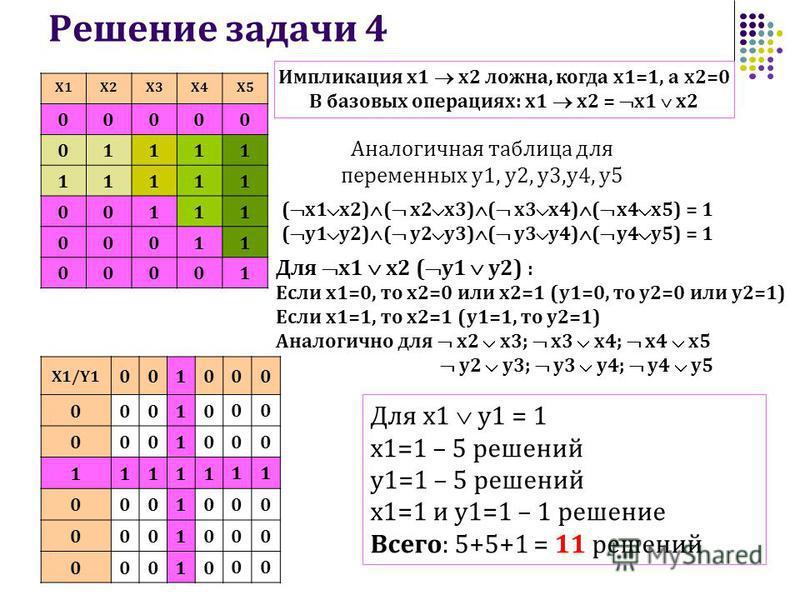 Решение задачи 4 ( x1 x2) ( x2 x3) ( x3 x4) ( x4 x5) = 1 ( y1 y2) ( y2 y3) ( y3 y4) ( y4 y5) = 1 Для x1 x2 ( y1 y2) : Если x1=0, то х 2=0 или х 2=1 (y1=0, то y2=0 или y2=1) Если х 1=1, то х 2=1 (y1=1, то y2=1) Аналогично для x2 x3; x3 x4; x4 x5 y2 y3