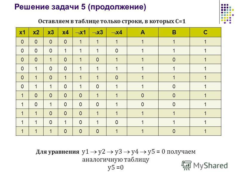 Решение задачи 5 (продолжение) х 1 х 2 х 3 х 4 х 1 х 3 х 4 ABC 0000111111 0001110111 0010101101 0100111111 0101110111 0110101101 1000011001 1010001001 1100011111 1101010111 1110001101 Оставляем в таблице только строки, в которых С=1 Для уравнения у 1