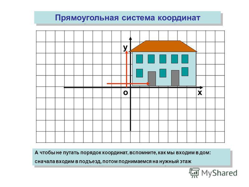 ох у Прямоугольная система координат А чтобы не путать порядок координат, вспомните, как мы входим в дом: сначала входим в подъезд, потом поднимаемся на нужный этаж А чтобы не путать порядок координат, вспомните, как мы входим в дом: сначала входим в