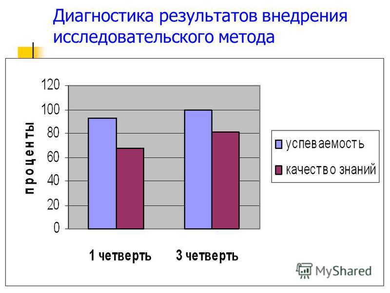 Диагностика результатов внедрения исследовательского метода
