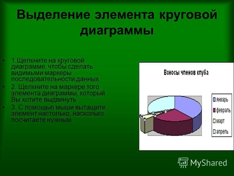 Выделение элемента круговой диаграммы 1. Щелкните на круговой диаграмме, чтобы сделать видимыми маркеры последовательности данных 2. Щелкните на маркере того элемента диаграммы, который Вы хотите выдвинуть 3. С помощью мыши вытащите элемент настолько