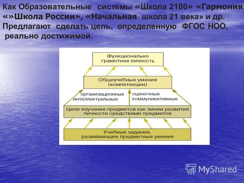 Как Образовательные системы « Школа 2100 » «Гармония», «»Школа России», «Начальная школа 21 века» и др. Предлагают сделать цель, определенную ФГОС НОО, реально достижимой.