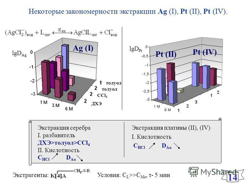 Некоторые закономерности экстракции Ag (I), Pt (II), Pt (IV). 1414 Условия: С L >>C Me, τ- 5 мин Экстракция серебра I. разбавитель ДХЭ>толуол>CCl 4 II. Кислотность C HCl D Au Экстракция платины (II), (IV) I. Кислотность C HCl D Аu lgD Pt Экстрагенты: