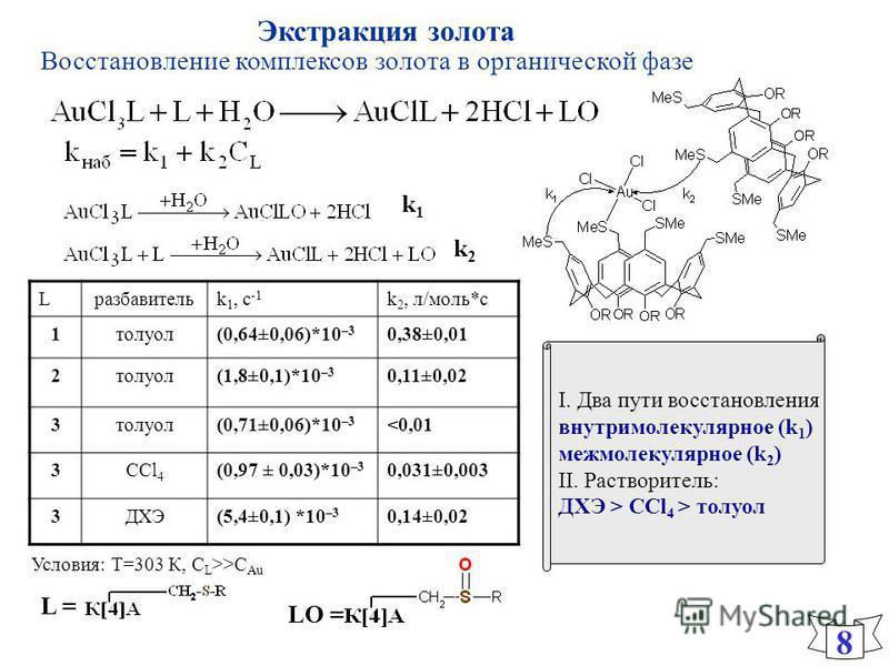I. Два пути восстановления внутримолекулярное (k 1 ) межмолекулярное (k 2 ) II. Растворитель: ДХЭ > CСl 4 > толуол Восстановление комплексов золота в органической фазе 8 Lразбавительk 1, c -1 k 2, л/моль*с 1 толуол(0,64±0,06)*10 –3 0,38±0,01 2 толуол