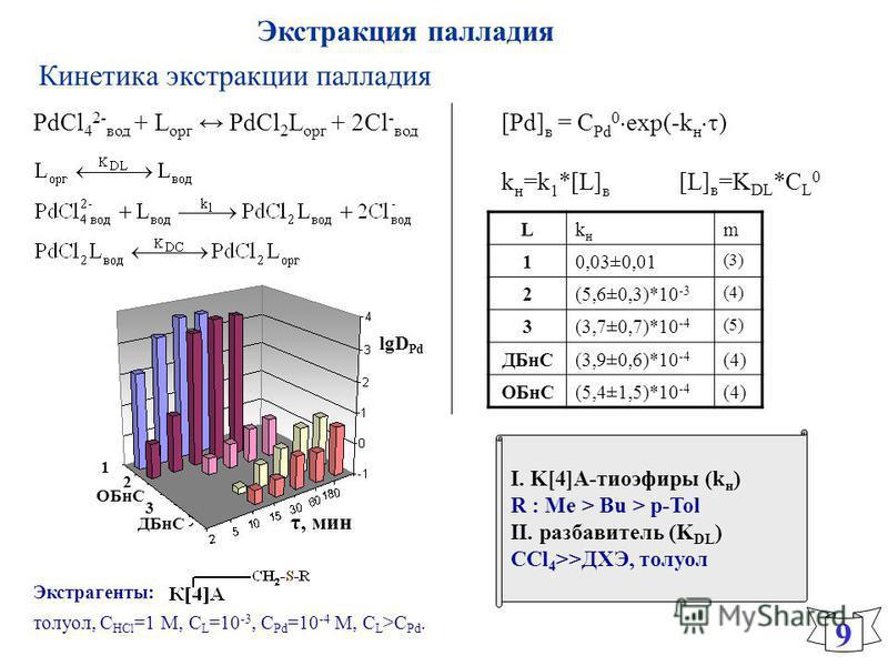 Кинетика экстракции палладия I. K[4]А-тиоэфиры (k н ) R : Me > Bu > p-Tol II. разбавитель (K DL ) ССl 4 >>ДХЭ, толуол 9 [Pd] в = С Pd 0 exp(-k н ) k н =k 1 *[L] в [L] в =K DL *C L 0 Lkнkн m 10,03±0,01 (3) 2(5,6±0,3)*10 -3 (4) 3(3,7±0,7)*10 -4 (5) ДБн