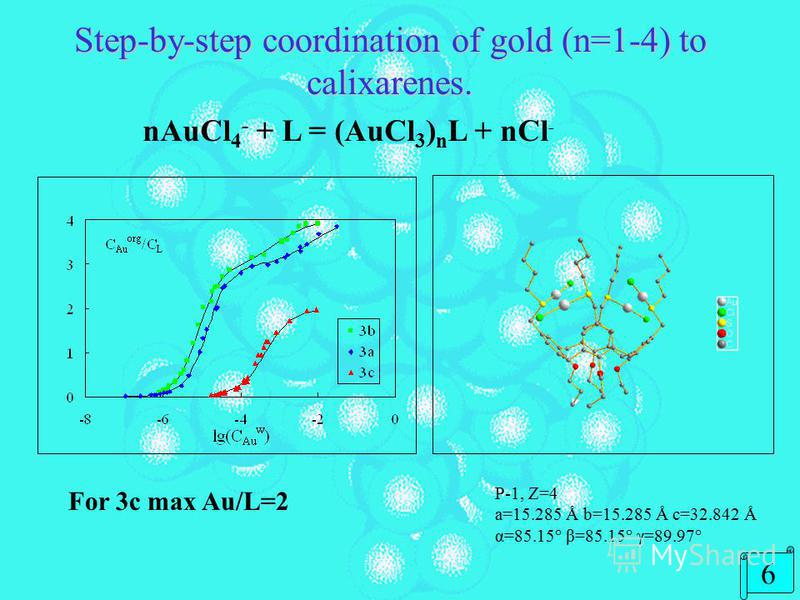 Gold (III) extraction from hydrochloric solution. LR1R1 XnD Au 2t-BuS4<0,01 3aCH 2 SC 6 H 4 CH 3 CH 2 470 3bCH 2 SMeCH 2 4670 3cCH 2 SBuCH 2 41670 4aCH 2 SC 6 H 4 CH 3 CH 2 6107 4bCH 2 SMeCH 2 61230 5CH 2 SC 6 H 4 CH 3 S40,85 Influence of HCl concent