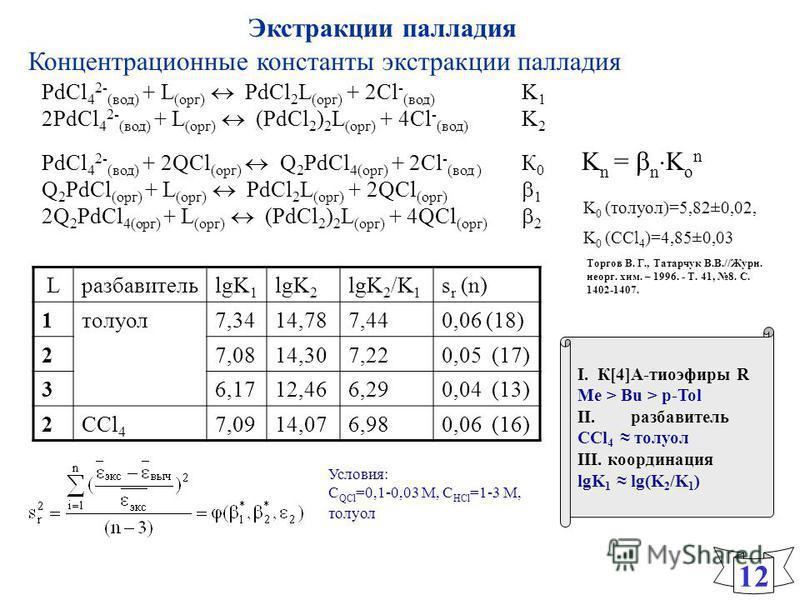 I. К[4]А-тиоэфиры R Me > Bu > p-Tol II.разбавительразбавитель CCl 4 толуол III. координация lgK 1 lg(K 2 /K 1 ) LразбавительlgK 1 lgK 2 lgK 2 /K 1 s r (n) 1 толуол 7,3414,787,440,06 (18) 27,0814,307,220,05 (17) 36,1712,466,290,04 (13) 2CCl 4 7,0914,0