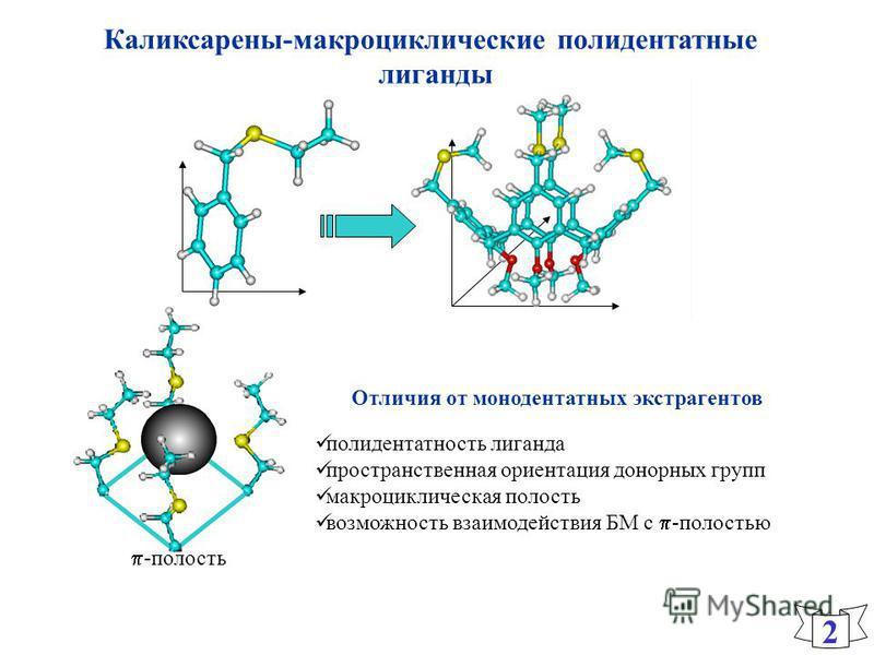 Каликсарены-макроциклические полидентатные лиганды 2 полидентатность лиганда пространственная ориентация донорных групп макроциклическая полость возможность взаимодействия БМ с -полостью Отличия от монодентатных экстрагентов -полость