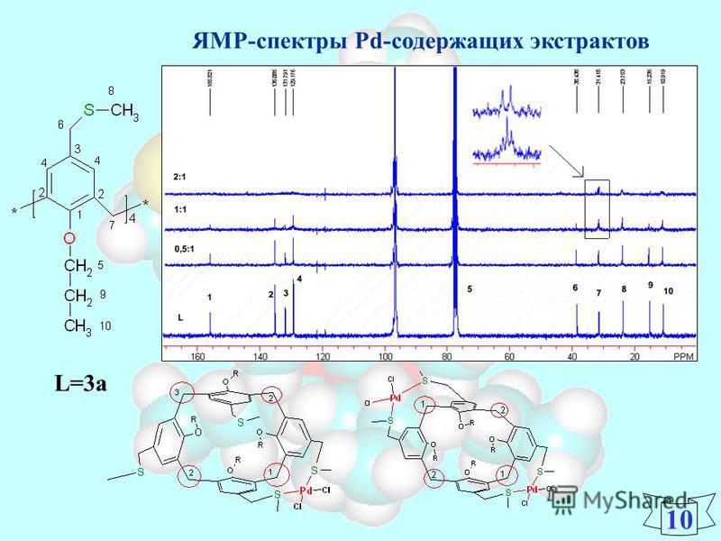 ЯМР-спектры Pd-содержащих экстрактов 1010 L=3 а