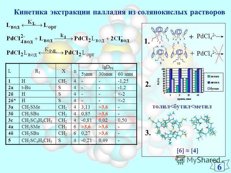 Кинетика экстракции палладия из солянокислых растворов LR1R1 Xn lgD Pd 5 мин 30 мин 60 мин 1HCH 2 4---1,25 2 а 2 аt-BuS4---1,2 2 бHS4--<-2 2 б*HS4--<-2 3 а 3 аCH 2 SMeCH 2 43,13>3,6- 3 б 3 бCH 2 SBuCH 2 40,85>3,6- 3 с 3 сCH 2 SC 6 H 4 CH 3 CH 2 4-0,8