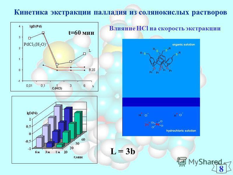 Кинетика экстракции палладия из солянокислых растворов Влияние HCl на скорость экстракции L = 3b 8 PdCl 3 (H 2 O) - t=60 мин