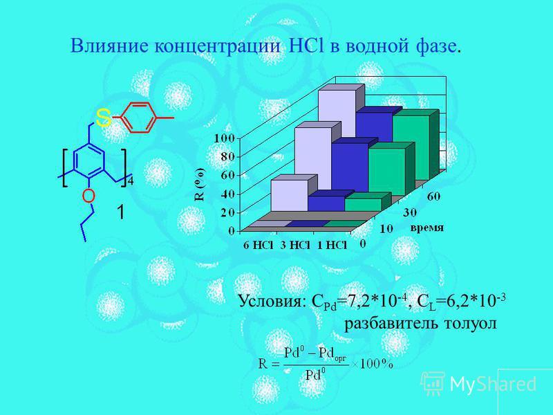 Влияние концентрации HCl в водной фазе. Условия: С Pd =7,2*10 -4, С L =6,2*10 -3 разбавитель толуол