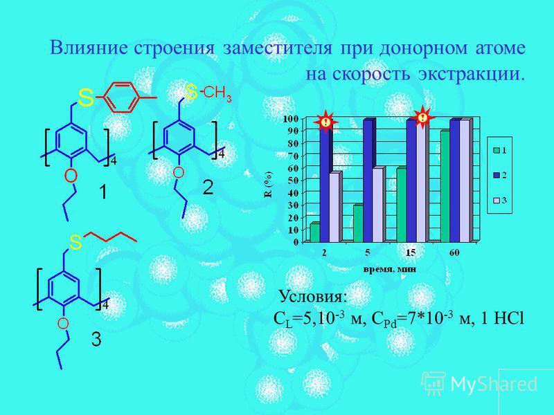 Влияние строения заместителя при донорном атоме на скорость экстракции. Условия: С L =5,10 -3 м, С Pd =7*10 -3 м, 1 HCl