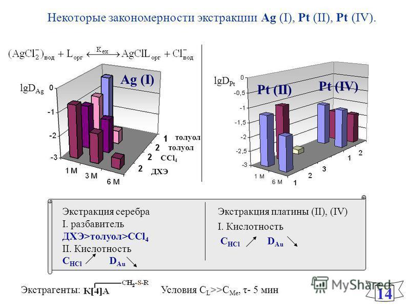 Некоторые закономерности экстракции Ag (I), Pt (II), Pt (IV). 1414 Условия С L >>C Me, τ- 5 мин Экстракция серебра I. разбавитель ДХЭ>толуол>CCl 4 II. Кислотность C HCl D Au Экстракция платины (II), (IV) I. Кислотность C HCl D Аu lgD Pt Экстрагенты: