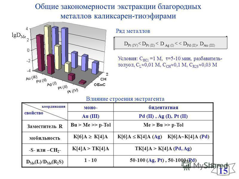 Общие закономерности экстракции благородных металлов каликсарен-тиоэфирами 15 координация свойство моно-бидентатная Au (III)Pd (II), Ag (I), Pt (II) Заместитель R Bu > Me >> p-TolMe > Bu >> p-Tol мобильность К[6]А К[4]АК[6]А К[4]А (Ag) К[6]А К[4]А (P
