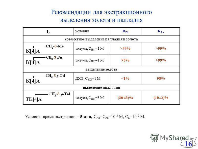 Рекомендации для экстракционного выделения золота и палладия 16 L условиях Pd R Au совместное выделение палладия и золота толуол, С HСl =1 М>99% толуол, С HСl =1 М95%95%>99% выделение золота ДХЭ, С HСl =1 М<1%98% выделение палладия толуол, С HСl =5 М