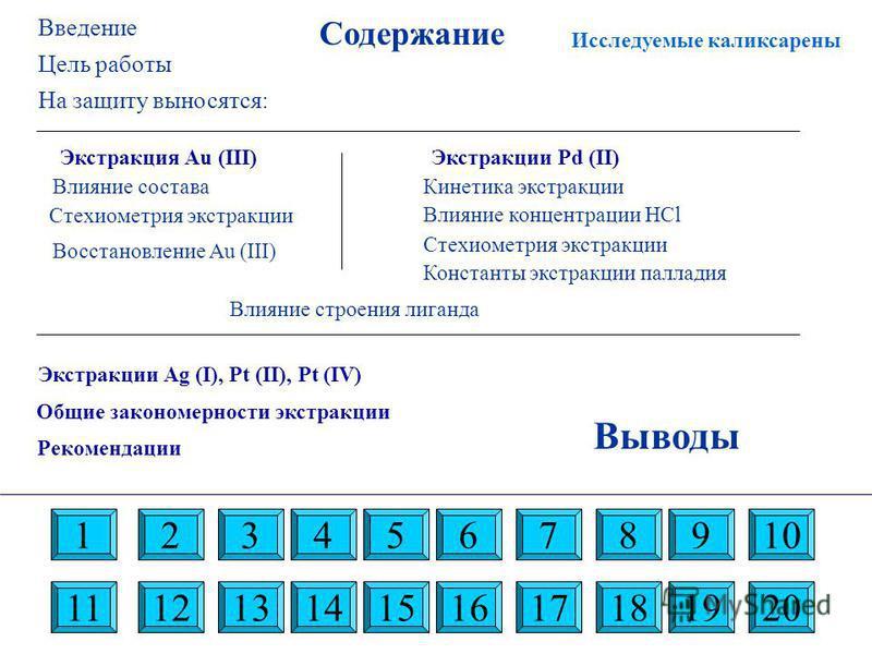 Содержание Исследуемые каликсарены Выводы 191024638 11 57 12131314161815201719 Цель работы На защиту выносятся: Экстракция Au (III) Влияние состава Восстановление Au (III) Экстракции Pd (II) Константы экстракции палладия Кинетика экстракции Влияние к