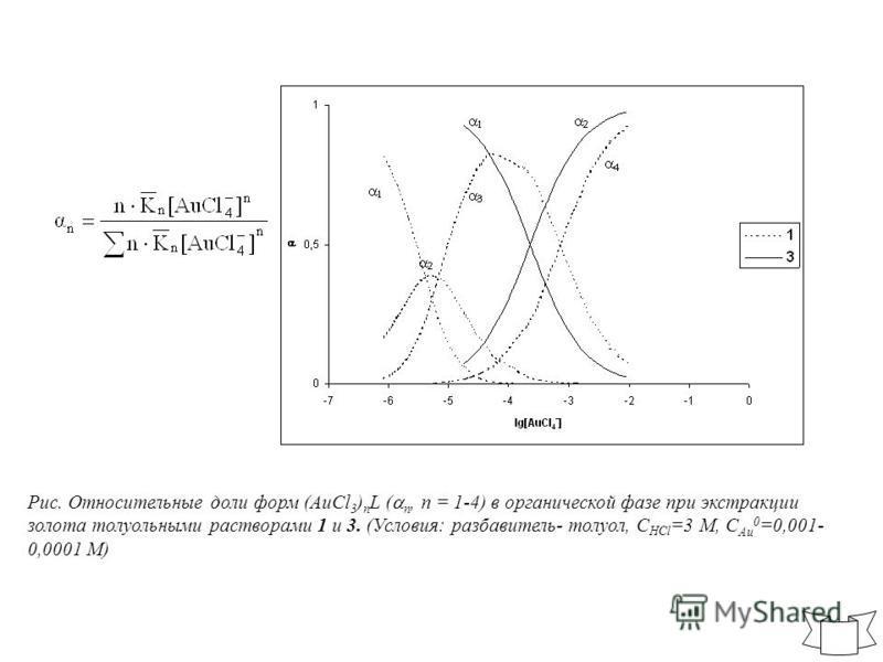 Рис. Относительные доли форм (AuCl 3 ) n L ( n, n = 1-4) в органической фазе при экстракции золота толуольными растворами 1 и 3. (Условия: разбавитель- толуол, С HCl =3 М, С Au 0 =0,001- 0,0001 М)
