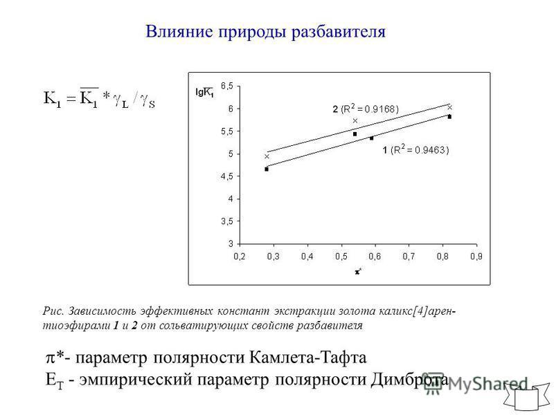 Влияние природы разбавителя Рис. Зависимость эффективных констант экстракции золота каликс[4]арен- тиоэфирами 1 и 2 от сольватирующих свойств разбавителя *- параметр полярности Камлета-Тафта E T - эмпирический параметр полярности Димброта