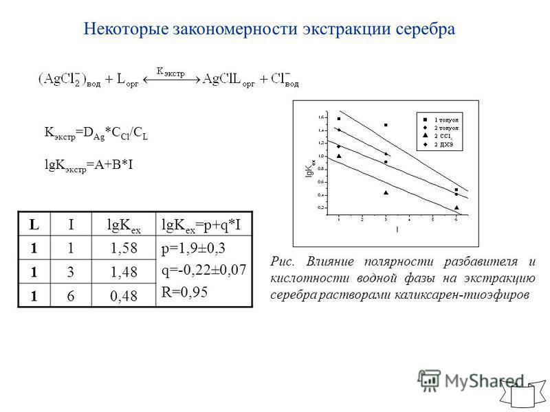 Некоторые закономерности экстракции серебра K экстр =D Ag *C Cl /C L lgK экстр =A+B*I Рис. Влияние полярности разбавителя и кислотности водной фазы на экстракцию серебра растворами каликсарен-тиоэфиров LIlgK ex lgK ex =p+q*I 111,58p=1,9±0,3 q=-0,22±0