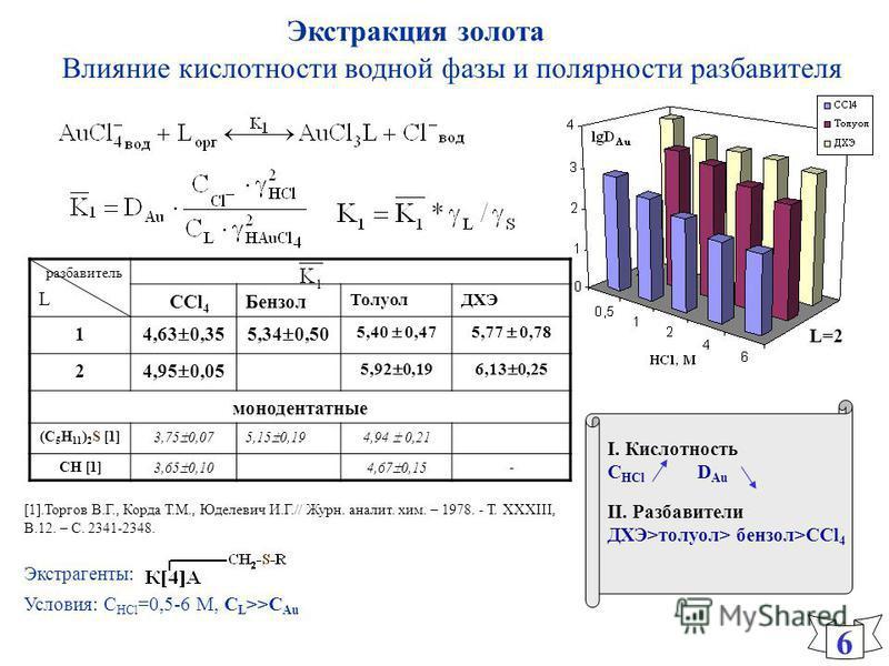 I. Кислотность C HCl D Аu II. Разбавители ДХЭ>толуол> бензол>CCl 4 Влияние кислотности водной фазы и полярности разбавителя разбавитель L CCl 4 Бензол ТолуолДХЭ 1 4,63 0,355,34 0,50 5,40 0,475,77 0,78 2 4,95 0,05 5,92 0,196,13 0,25 монодентатные (С 5