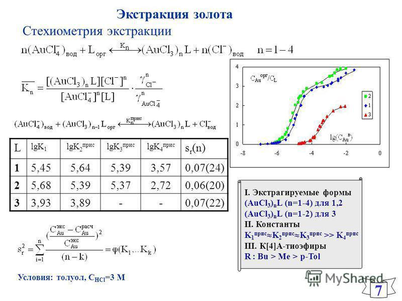 I. Экстрагируемые формы (AuCl 3 ) n L (n=1-4) для 1,2 (AuCl 3 ) n L (n=1-2) для 3 II. Константы K 1 приз K 2 приз K 3 приз >> K 4 приз III. К[4]А-тиоэфиры R : Bu > Me > p-Tol Экстракция золота L lgK 1 lgK 2 приз lgK 3 приз lgK 4 приз s r (n) 15,455,6