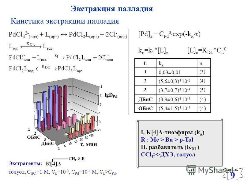 Кинетика экстракции палладия I. K[4]А-тиоэфиры (k н ) R : Me > Bu > p-Tol II. разбавитель (K DL ) ССl 4 >>ДХЭ, толуол 9 [Pd] в = С Pd 0 exp(-k н ) k н =k 1 *[L] в [L] в =K DL *C L 0 Lkнkн n 1 0,03±0,01 (3) 2 (5,6±0,3)*10 -3 (4) 3 (3,7±0,7)*10 -4 (5)