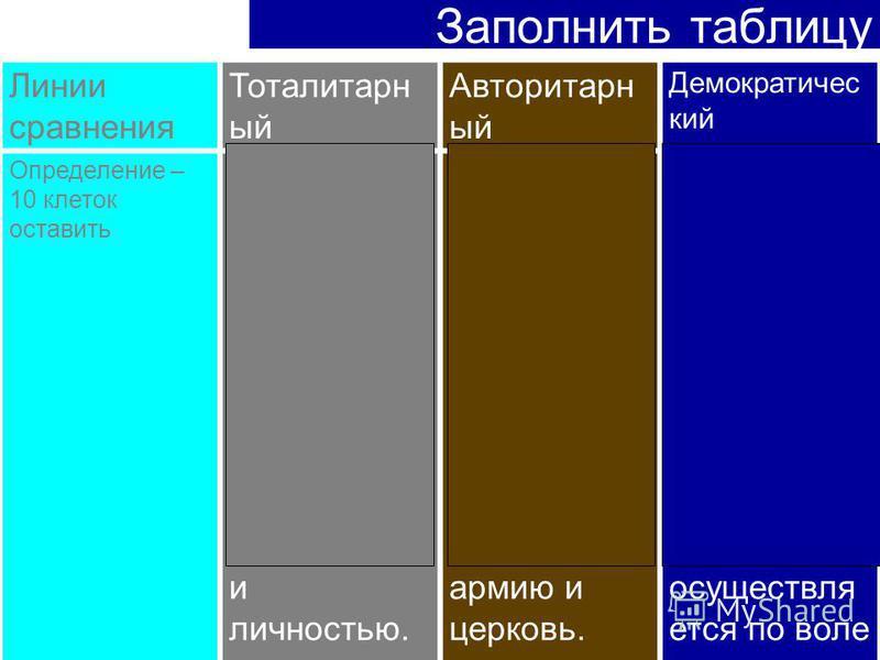 Заполнить таблицу Линии сравнения Тоталитарн ый Авторитарн ый Демократичес кий Определение – 10 клеток оставить Политическ ий режим, для которого характерен полный контроль государства над обществом и личностью. Политическ ий режим, для которого хара