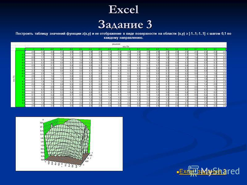 Excel Задание 3 Excel Задание 3 Построить таблицу значений функции z(x,y) и ее отображение в виде поверхности на области (x,y) э [-1..1;-1..1] с шагом 0,1 по каждому направлению. Excel: задание 3 Excel: задание 3 Excel: задание 3 Excel: задание 3