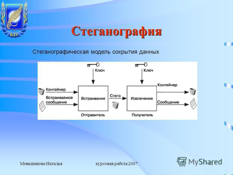 Меньшикова Натальякурсовая работа 200711 Стеганография Стеганографическая модель сокрытия данных