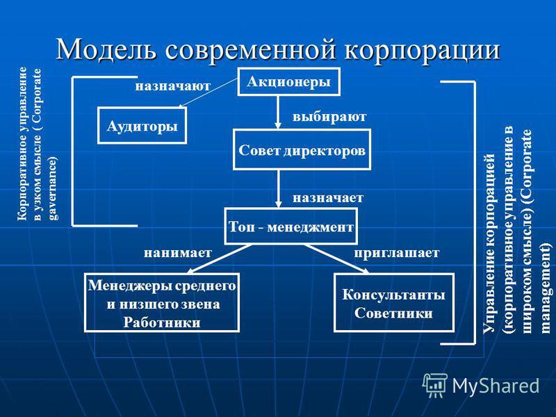 Модель современной корпорации Акционеры Аудиторы назначают Совет директоров выбирают Топ - менеджмент назначает Менеджеры среднего и низшего звена Работники Консультанты Советники нанимает приглашает Корпоративное управление в узком смысле ( Corporat