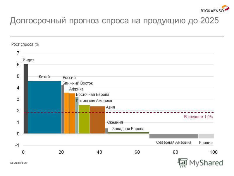 Долгосрочный прогноз спроса на продукцию до 2025 Рост спроса, % Source: Pöyry Япония Северная Америка Западная Европа Индия Латинская Америка Азия Океания Китай Ближний Восток Россия В среднем 1.9% Восточная Европа Африка