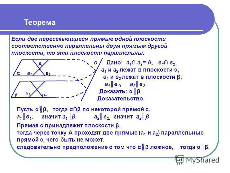 Теорема Если две пересекающиеся прямые одной плоскости соответственно параллельны двум прямым другой плоскости, то эти плоскости параллельны. α в 2 в 2 с Прямая с принадлежит плоскости β, β Доказать: αβ Дано: Доказательство. а 1 а 2 = А, в 1 в 2, Пус