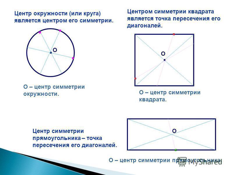 Центр окружности (или круга) является центром его симметрии.. О...... О – центр симметрии окружности. Центром симметрии квадрата является точка пересечения его диагоналей. О.... О – центр симметрии квадрата.. Центр симметрии прямоугольника – точка пе