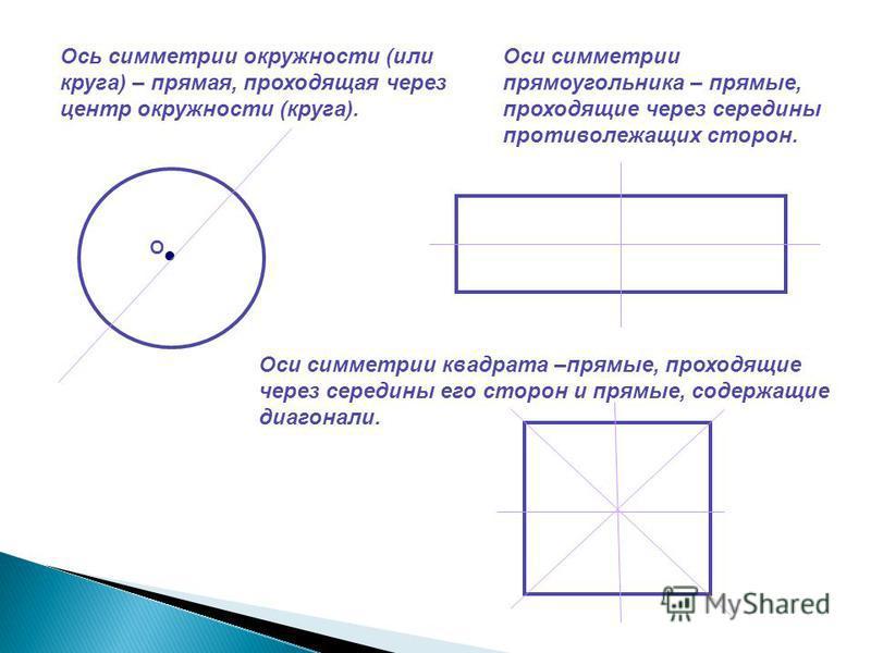 Ось симметрии окружности (или круга) – прямая, проходящая через центр окружности (круга). О Оси симметрии прямоугольника – прямые, проходящие через середины противолежащих сторон. Оси симметрии квадрата –прямые, проходящие через середины его сторон и