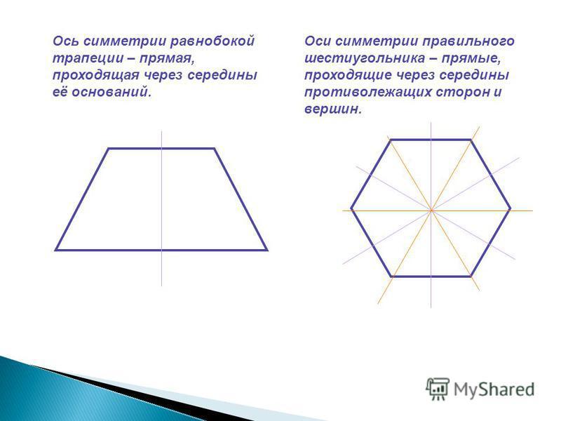 Ось симметрии равнобокой трапеции – прямая, проходящая через середины её оснований. Оси симметрии правильного шестиугольника – прямые, проходящие через середины противолежащих сторон и вершин.