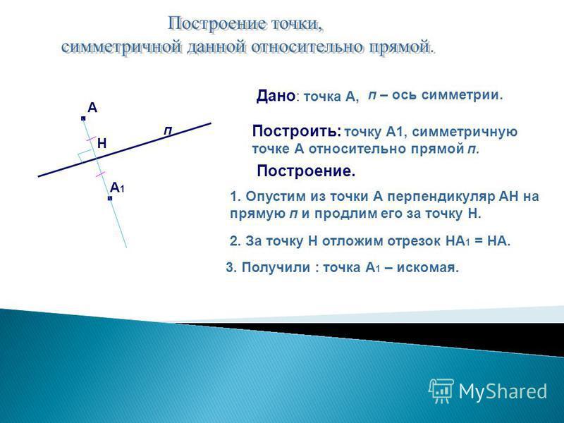 Дано : точка А, п – ось симметрии. Построить: точку А1, симметричную точке А относительно прямой п. Построение. 1. Опустим из точки А перпендикуляр АН на прямую п и продлим его за точку Н. 2. За точку Н отложим отрезок НА 1 = НА. 3. Получили : точка