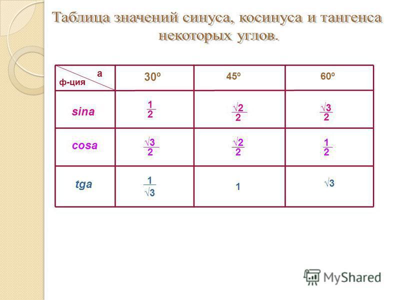 30º 45º60º sinа cosа tgа 1 2 1 2 2 2 3 2 2 2 3 2 1 3 1 3 а ф-ция