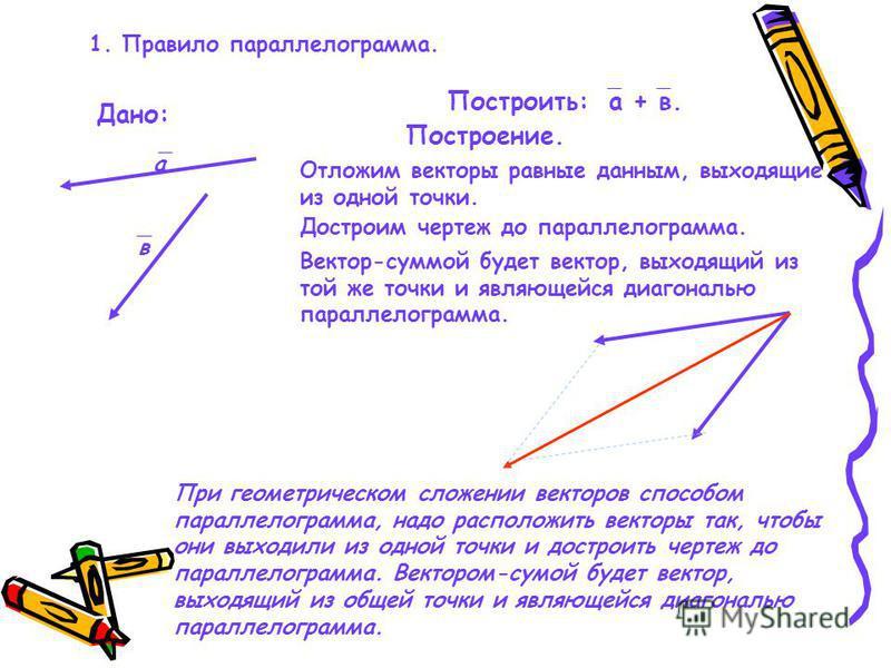 1. Правило параллелограмма. Дано: а в Построить: а + в. Построение. Отложим векторы равные данным, выходящие из одной точки. Вектор-суммой будет вектор, выходящий из той же точки и являющейся диагональю параллелограмма. Достроим чертеж до параллелогр