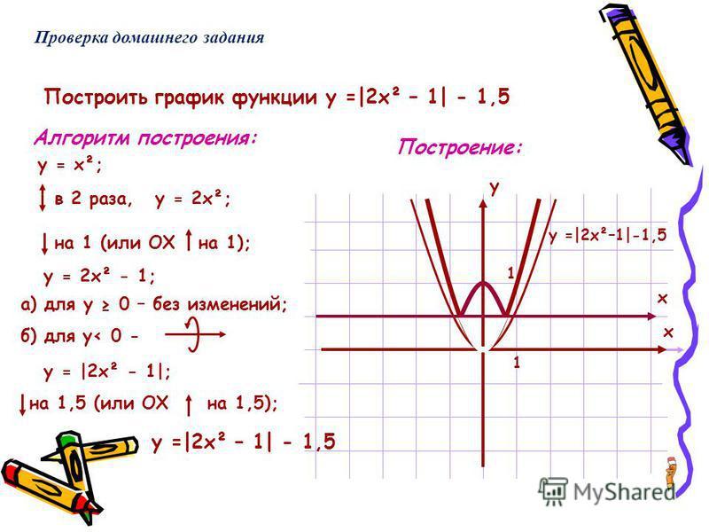 Построить график функции у =|2 х² – 1| - 1,5 Алгоритм построения: Построение: у х у = х²; в 2 раза,у = 2 х²; на 1 (или ОХ на 1); у = 2 х² - 1; а) для у 0 – без изменений; б) для у< 0 - у = |2 х² - 1|; на 1,5 (или ОХ на 1,5); х у =|2 х² – 1| - 1,5 1 1