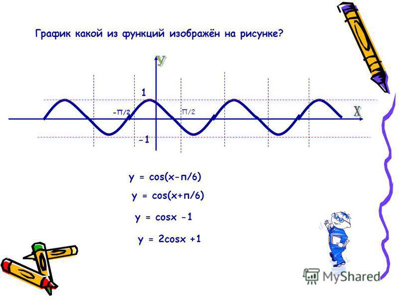 -П/2 П/2 1 у = 2cosx +1 у = cosx -1 у = cos(х+п/ 6 ) у = cos(х-п/ 6 )