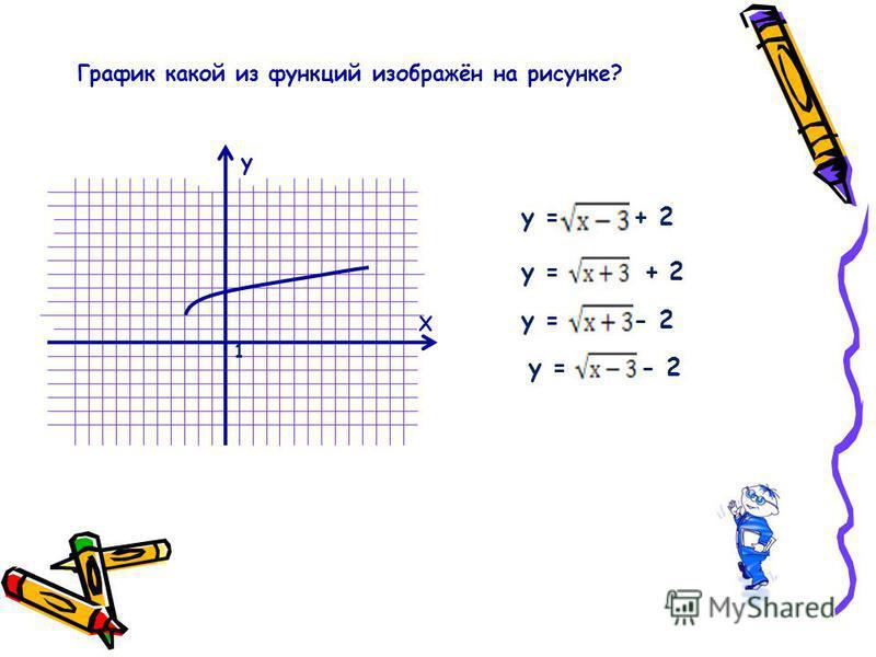 График какой из функций изображён на рисунке? Х y = + 2 y = - 2 у 1