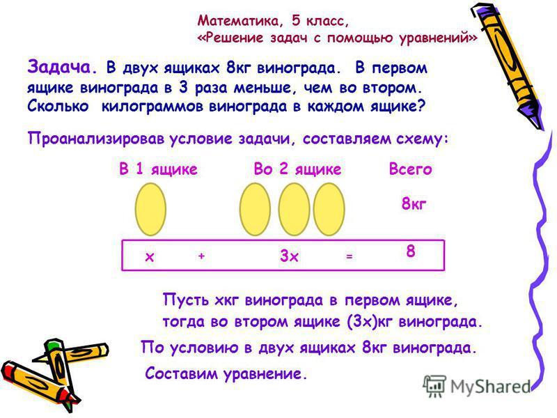 Математика, 5 класс, «Решение задач с помощью уравнений» Задача. В двух ящиках 8 кг винограда. В первом ящике винограда в 3 раза меньше, чем во втором. Сколько килограммов винограда в каждом ящике? Пусть хкг винограда в первом ящике, В 1 ящике Во 2 я