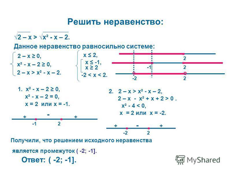 Решить неравенство: 2 – х > х² - х – 2. Данное неравенство равносильно системе: 2 – х 0, х² - х – 2 0, 2 – х > х² - х – 2. х 2, 1. х² - х – 2 0, х² - х – 2 = 0, х = 2 или х = -1... -12 ++ - х 2 х -1, 2. 2 – х > х² - х – 2, 2 – х - х² + х + 2 > 0. х²