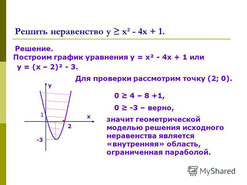 Решить неравенство у х² - 4 х + 1. Решение. Построим график уравнения у = х² - 4 х + 1 или у = (х – 2)² - 3. 2 -3 х у 1 Для проверки рассмотрим точку (2; 0). 0 4 – 8 +1, 0 -3 – верно, значит геометрической моделью решения исходного неравенства являет