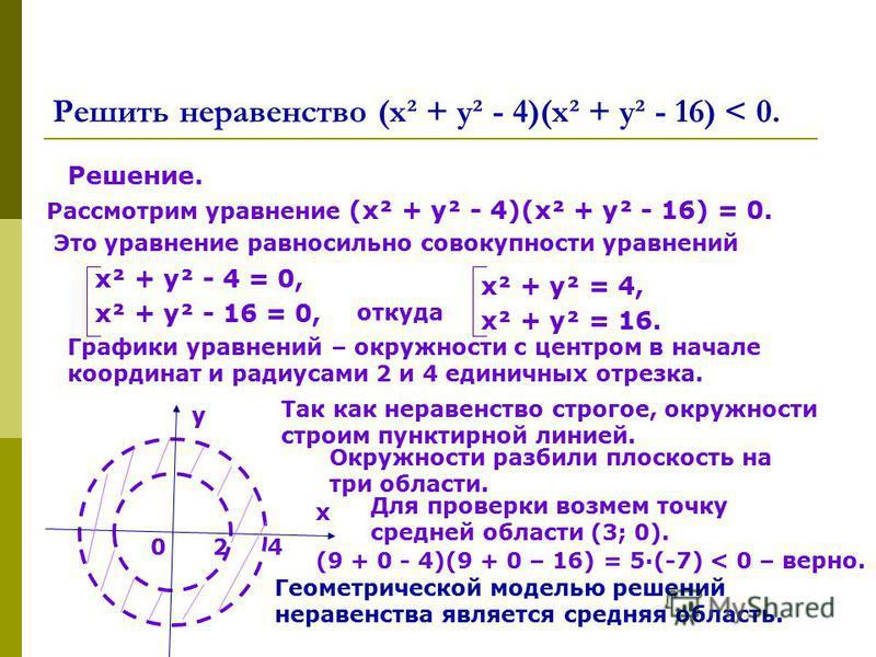 Решить неравенство (х² + у² - 4)(х² + у² - 16) < 0. Решение. Рассмотрим уравнение (х² + у² - 4)(х² + у² - 16) = 0. Это уравнение равносильно совокупности уравнений х² + у² - 4 = 0, х² + у² - 16 = 0, откуда х² + у² = 4, х² + у² = 16. Графики уравнений
